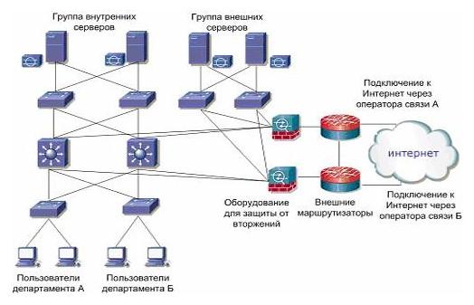 Организационная структура и
