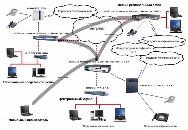 5. Технологии VPN и VoIP.  Объединение информационных структур и телефонных сетей удаленных офисов.